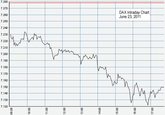 DAX Intraday Chart, June 23, 2011