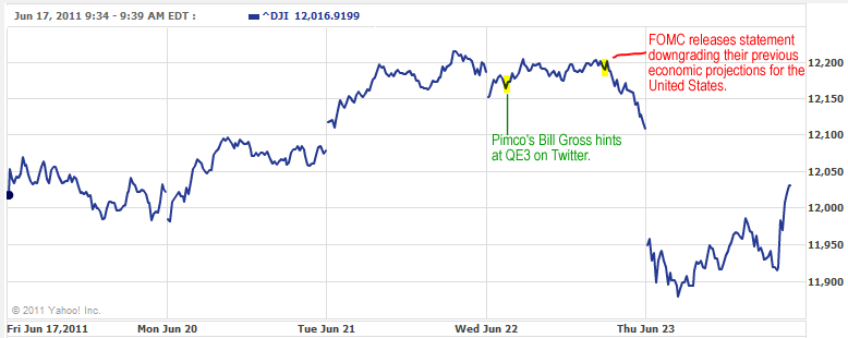 Dow Jones 5-Day Chart, June 23, 2011