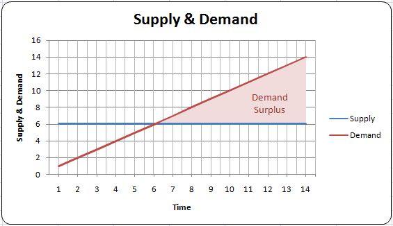 Domain Name Market: Demand Surplus